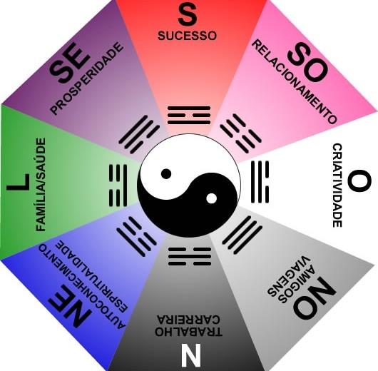 Feng Shui: O que significa?